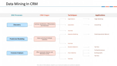 Customer Relationship Management Dashboard Data Mining In CRM Graphics PDF