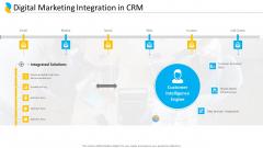 Customer Relationship Management Digital Marketing Integration In CRM Graphics PDF