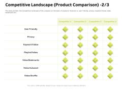 Customer Relationship Management In Freehold Property Competitive Landscape Product Comparison Mockup PDF