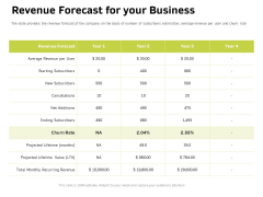Customer Relationship Management In Freehold Property Revenue Forecast For Your Business Ppt Icon Maker PDF