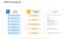Customer Relationship Management Procedure CRM Process Organization Designs PDF