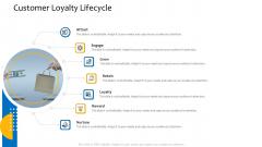 Customer Relationship Management Procedure Customer Loyalty Lifecycle Brochure PDF