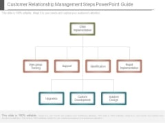 Customer Relationship Management Steps Powerpoint Guide
