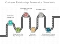 Customer Relationship Presentation Visual Aids