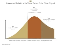 Customer Relationship Value Powerpoint Slide Clipart