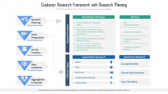 Customer Research Framework With Research Planning Ppt PowerPoint Presentation Layouts Format Ideas PDF