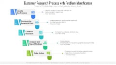 Customer Research Process With Problem Identification Ppt PowerPoint Presentation Outline Ideas PDF