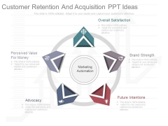 Customer Retention And Acquisition Ppt Ideas
