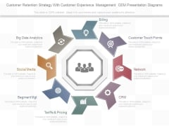 Customer Retention Strategy With Customer Experience Management Cem Presentation Diagrams