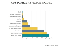 Customer Revenue Model Ppt PowerPoint Presentation Gallery