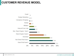 Customer Revenue Model Ppt PowerPoint Presentation Layouts Structure