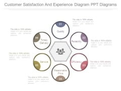Customer Satisfaction And Experience Diagram Ppt Diagrams