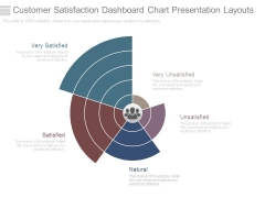 Customer Satisfaction Dashboard Chart Presentation Layouts