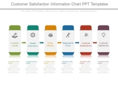 Customer Satisfaction Information Chart Ppt Templates