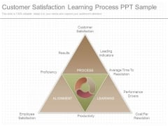 Customer Satisfaction Learning Process Ppt Sample