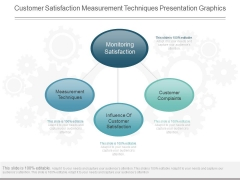 Customer Satisfaction Measurement Techniques Presentation Graphics