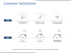 Customer Satisfaction Ppt PowerPoint Presentation Model Gridlines