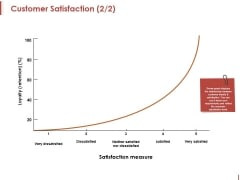 Customer Satisfaction Template 2 Ppt PowerPoint Presentation Slides Ideas