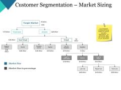 Customer Segmentation Market Sizing Ppt PowerPoint Presentation Layouts Templates
