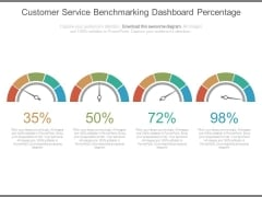 Customer Service Benchmarking Dashboard Percentage Ppt Slides