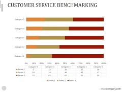Customer Service Benchmarking Ppt PowerPoint Presentation Layouts