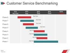 Customer Service Benchmarking Template Ppt PowerPoint Presentation Layouts Graphics Template