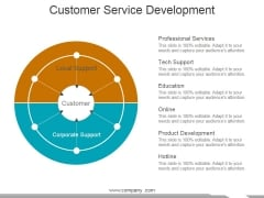 Customer Service Development Ppt PowerPoint Presentation Model Master Slide