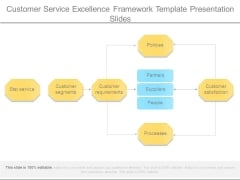 Customer Service Excellence Framework Template Presentation Slides