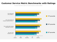 Customer Service Metric Benchmarks With Ratings Ppt PowerPoint Presentation Visuals PDF