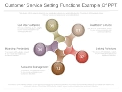 Customer Service Setting Functions Example Of Ppt