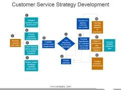 Customer Service Strategy Development Ppt PowerPoint Presentation Visual Aids Icon