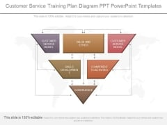 Customer Service Training Plan Diagram Ppt Powerpoint Templates