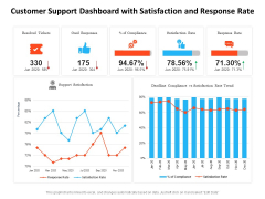 Customer Support Dashboard With Satisfaction And Response Rate Ppt PowerPoint Presentation Summary Format PDF