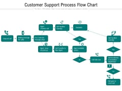 Customer Support Process Flow Chart Ppt PowerPoint Presentation Outline Information PDF