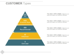Customer Types Ppt PowerPoint Presentation Slides Introduction