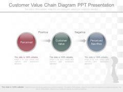 Customer Value Chain Diagram Ppt Presentation