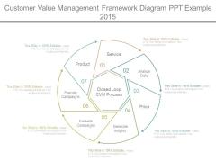 Customer Value Management Framework Diagram Ppt Example 2015