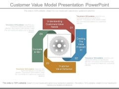 Customer Value Model Presentation Powerpoint
