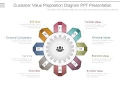 Customer Value Proposition Diagram Ppt Presentation