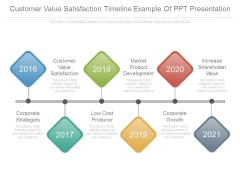 Customer Value Satisfaction Timeline Example Of Ppt Presentation