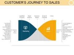 Customers Journey To Sales Ppt PowerPoint Presentation Design Templates