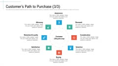 Customers Path To Purchase Research Initiatives And Process Of Content Marketing For Acquiring New Users Structure PDF