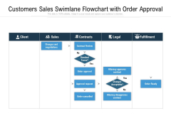 Customers Sales Swimlane Flowchart With Order Approval Ppt PowerPoint Presentation Gallery Inspiration PDF