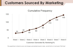 Customers Sourced By Marketing Ppt Powerpoint Presentation Inspiration Structure