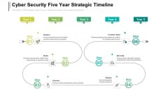 Cyber Security Five Year Strategic Timeline Demonstration