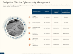 Cyber Security For Your Organization Budget For Effective Cybersecurity Management Ppt Ideas Objects PDF