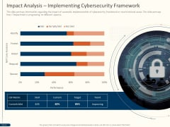 Cyber Security For Your Organization Impact Analysis Implementing Cybersecurity Framework Ppt Model Background PDF