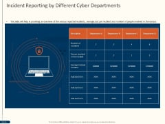 Cyber Security For Your Organization Incident Reporting By Different Cyber Departments Ppt Professional Topics PDF