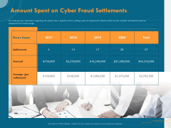 Cyber Security Implementation Framework Amount Spent On Cyber Fraud Settlements Ppt PowerPoint Presentation Summary Introduction PDF
