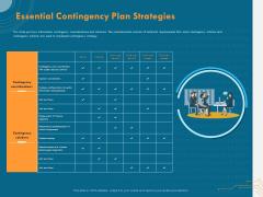 Cyber Security Implementation Framework Essential Contingency Plan Strategies Ppt Portfolio Introduction PDF